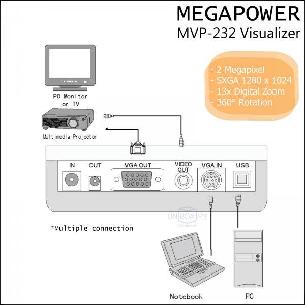 MEGAPOWER MVP-232 2-megapixels VGA USB Document Camera